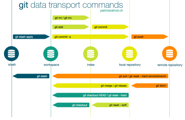 git_data_transport_new