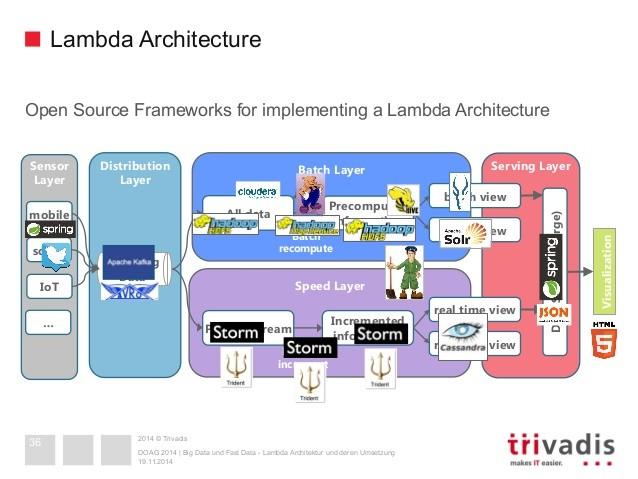 LambdaArchitecture_Trivadis2014