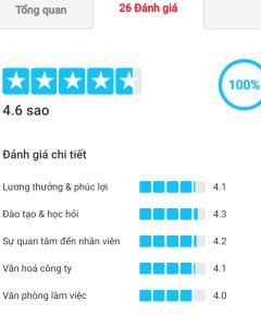 Average_Rating_ITV